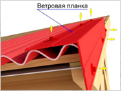 Ветровая (торцевая) планка